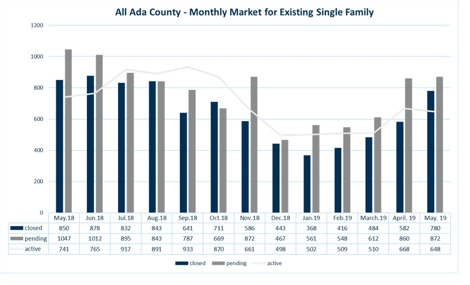 May 2019 Treasure Valley Market Statistics - Windermere